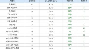 天津SEO:keywords