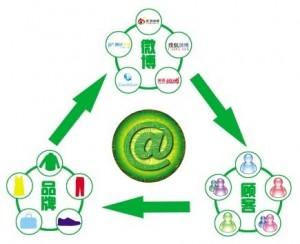 天津SEO:微博运营思路