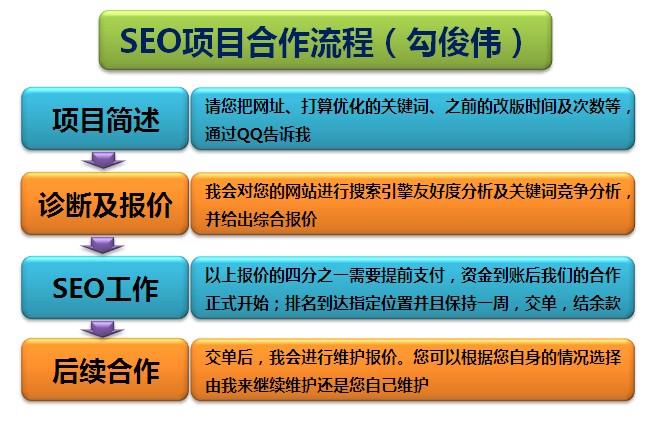 勾俊伟:SEO项目合作流程图